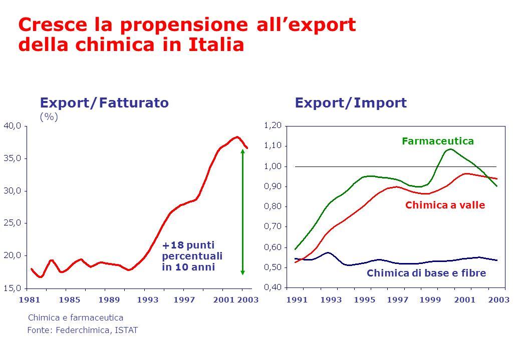 Cresce la propensione all'export della chimica in Italia