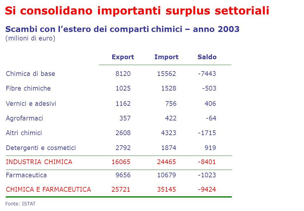 Si consolidano importanti surplus settoriali