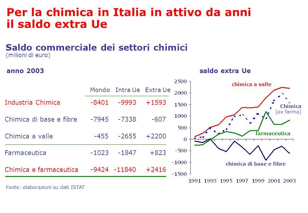 Per la chimica in Italia in attivo da anni il saldo extra Ue
