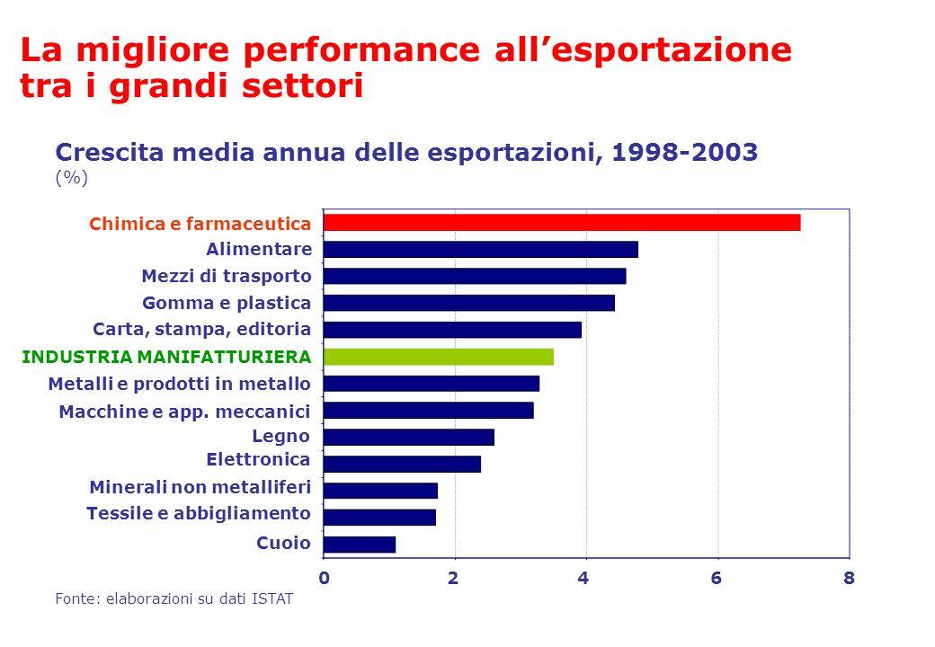 La migliore performance all'esportazione tra i grandi settori