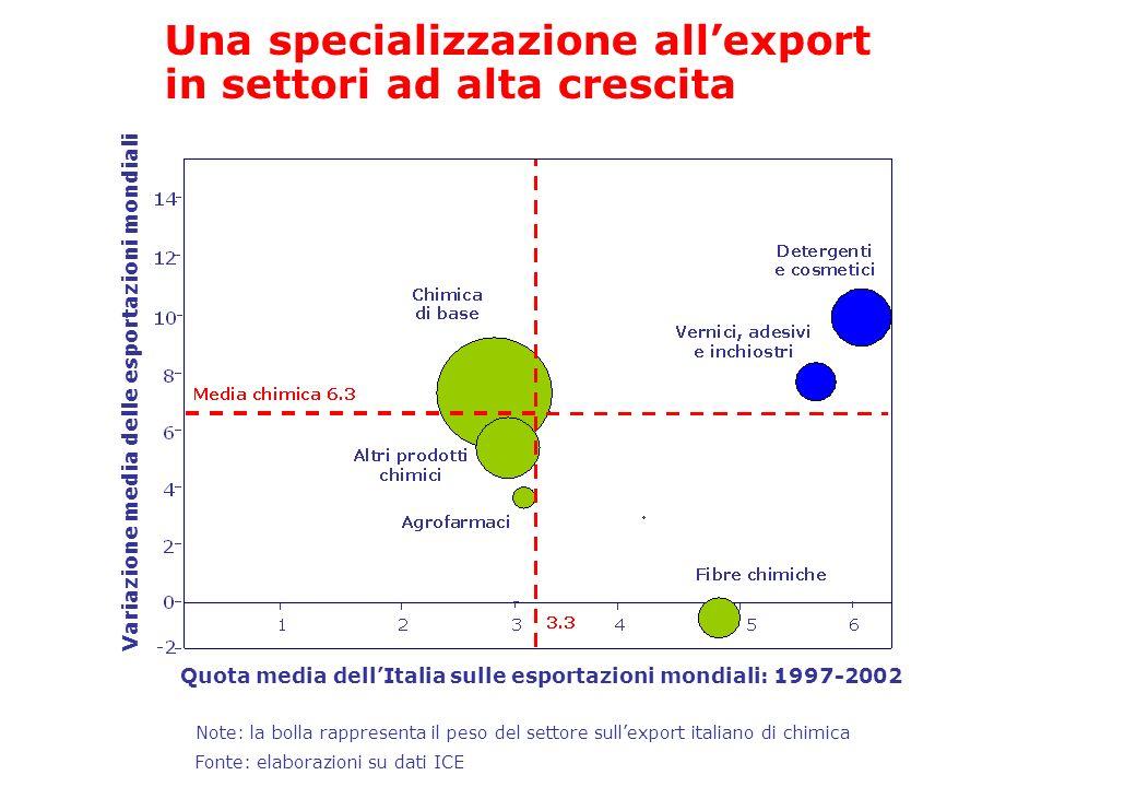 Una specializzazione all'export in settori ad alta crescita