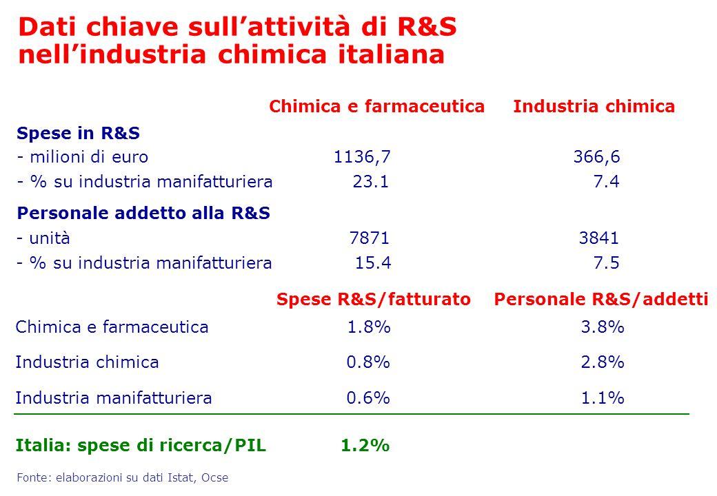 Dati chiave sull'attività di R&S nell'industria chimica italiana