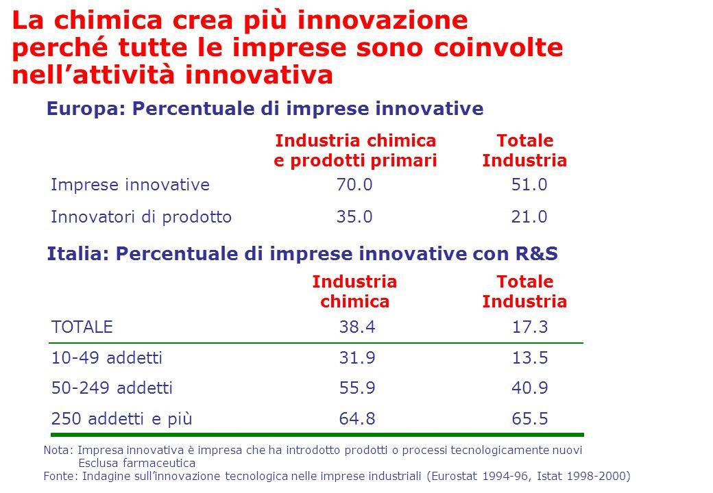 La chimica crea più innovazione perché tutte le imprese sono coinvolte nell'attività innovativa