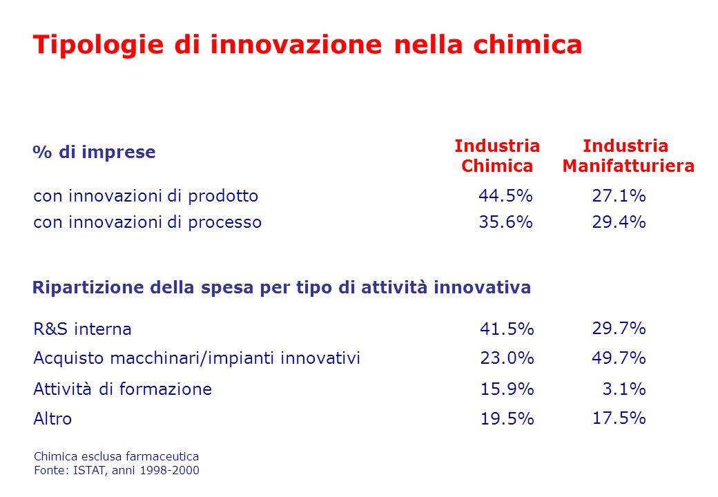 Tipologie di innovazione nella chimica