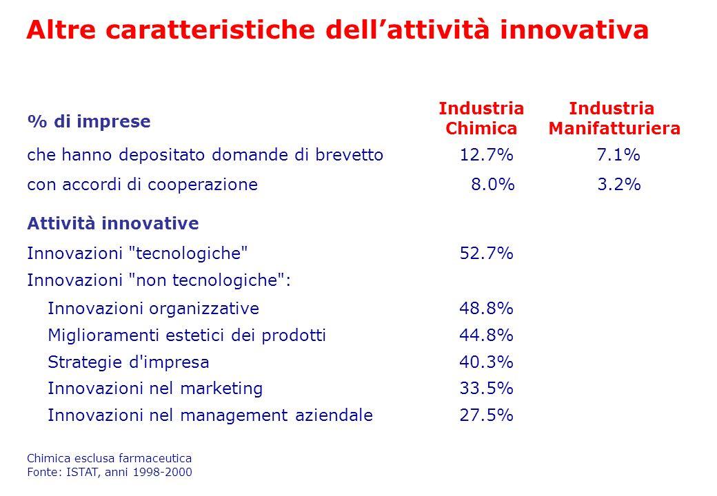 Altre caratteristiche dell'attività innovativa