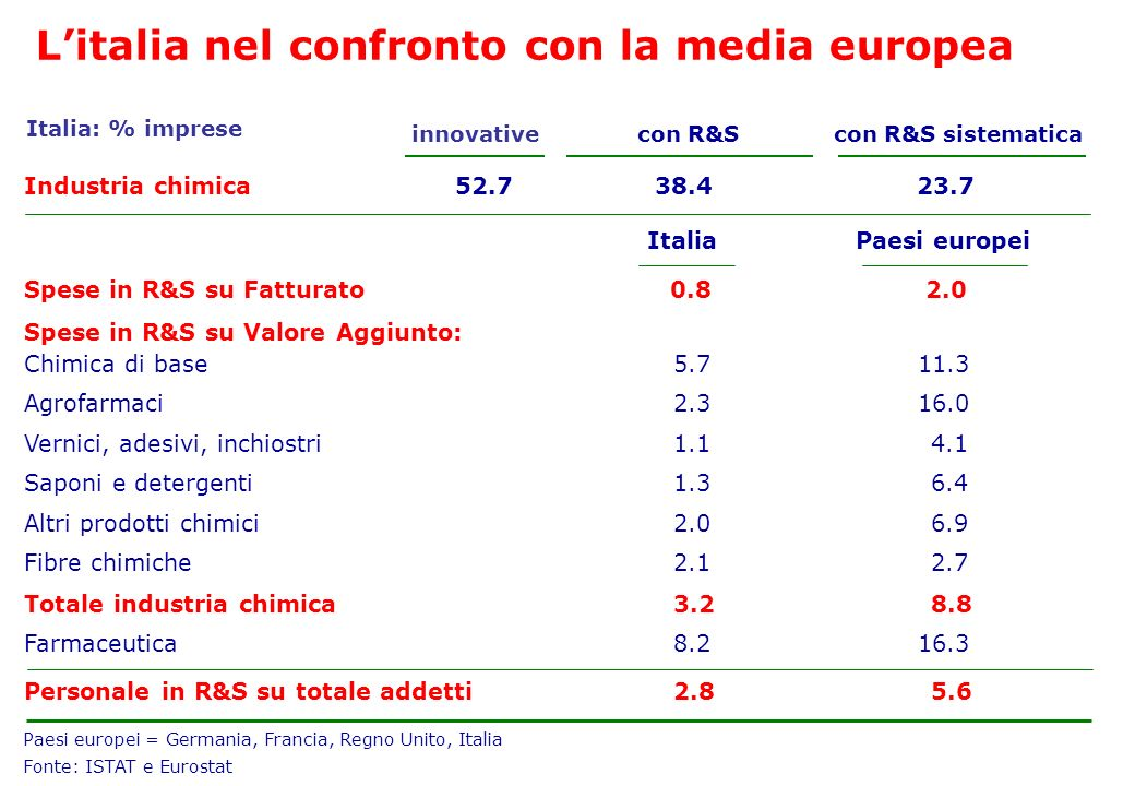 L'italia nel confronto con la media europea