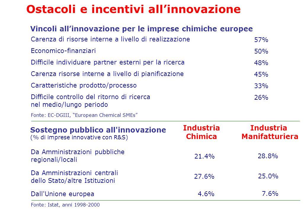 Ostacoli e incentivi all'innovazione