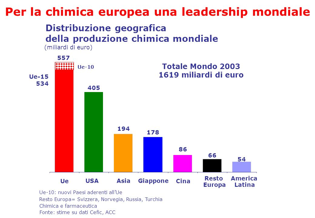 Per la chimica europea una leadership mondiale