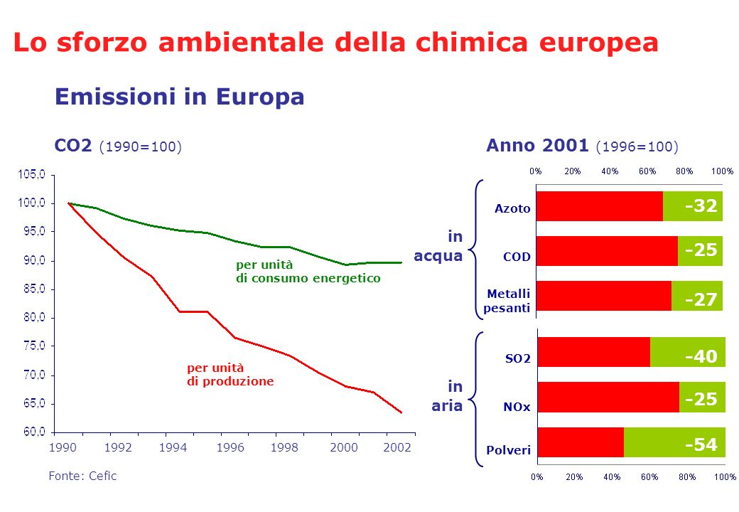 Lo sforzo ambientale della chimica europea