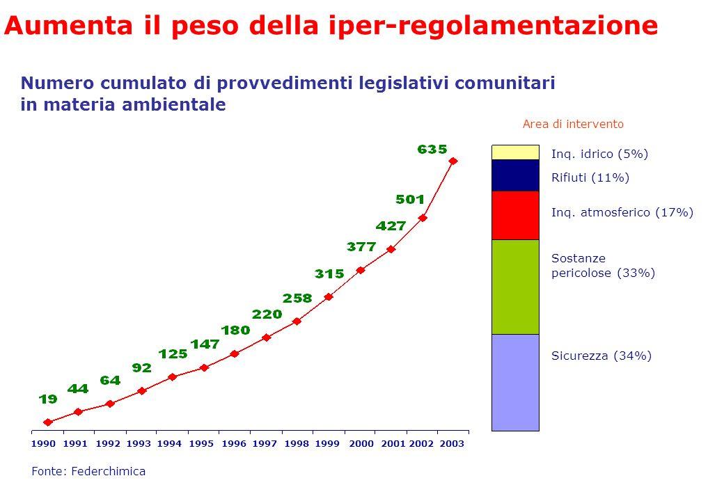 Aumenta il peso della iper-regolamentazione