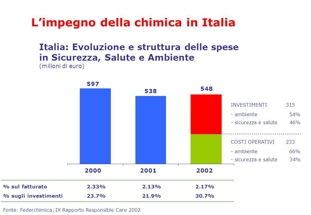 L'impegno della chimica in Italia