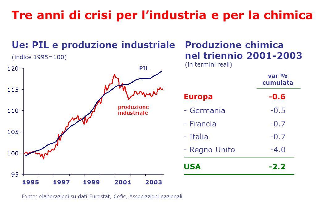 Tre anni di crisi per l'industria e per la chimica