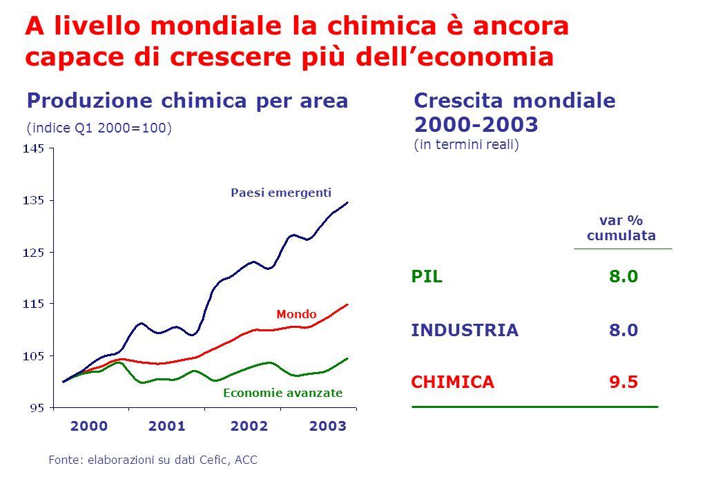 A livello mondiale la chimica è ancora capace di crescere più dell'economia