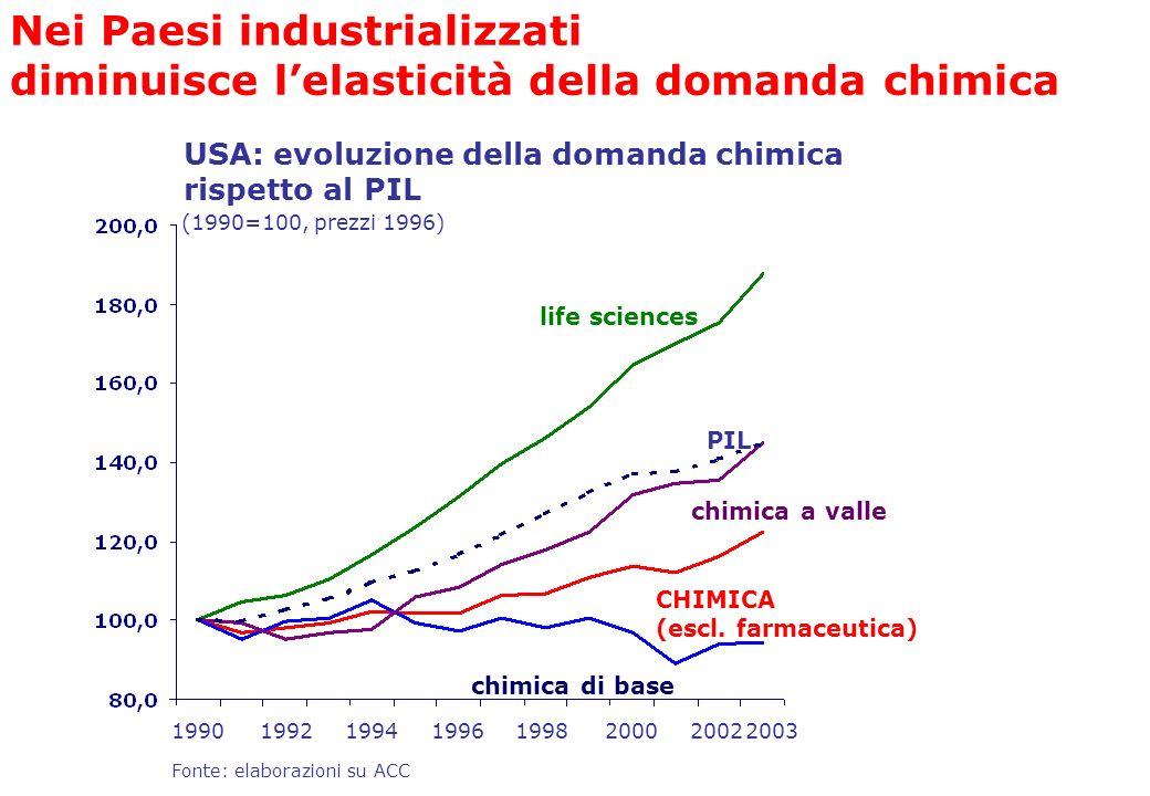 Nei Paesi industrializzati diminuisce l'elasticità della domanda chimica