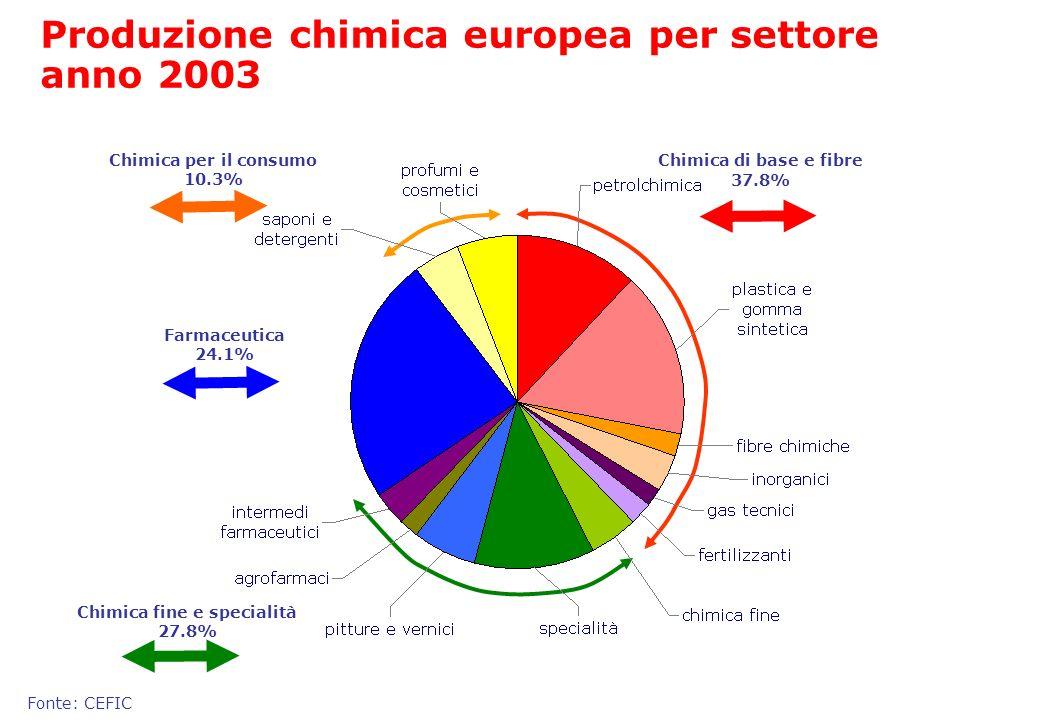 Chimica per il consumo 10.3% Chimica fine e specialità 27.8%