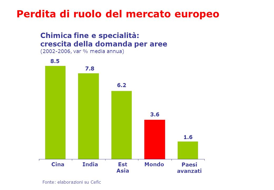 Perdita di ruolo del mercato europeo