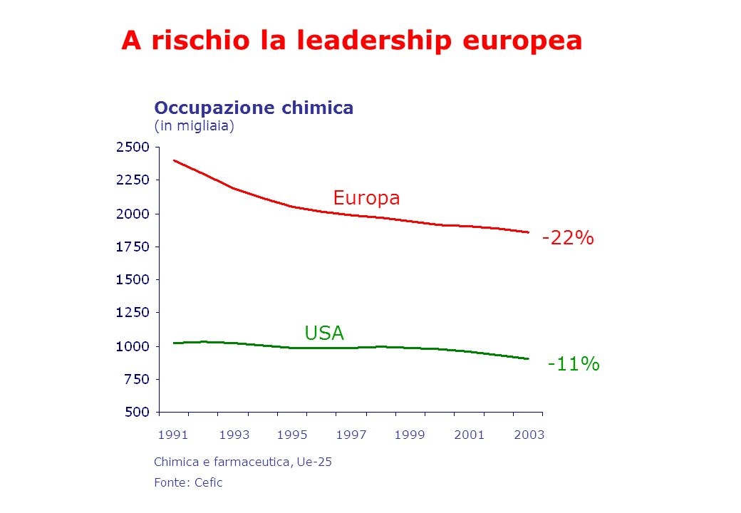 A rischio la leadership europea