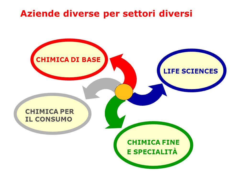 Aziende diverse per settori diversi