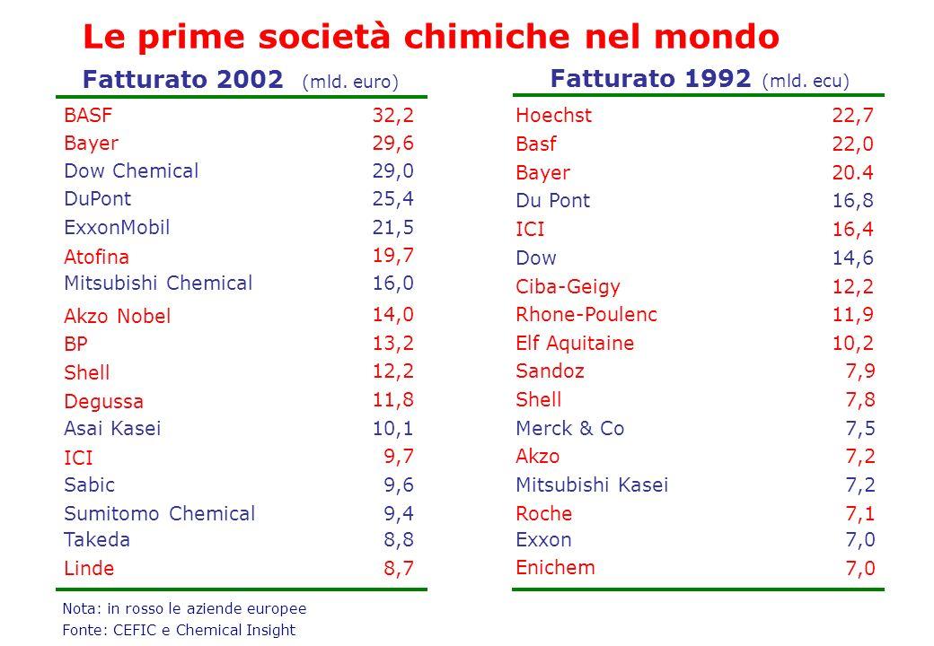 Le prime società chimiche nel mondo