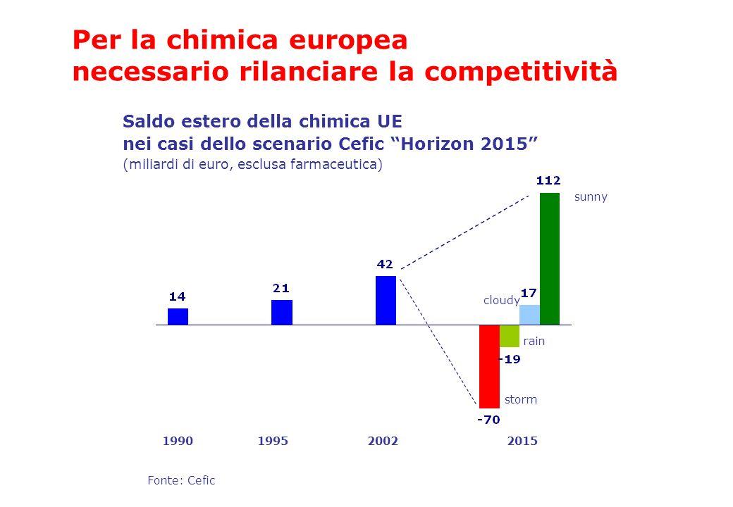 Per la chimica europea necessario rilanciare la competitività