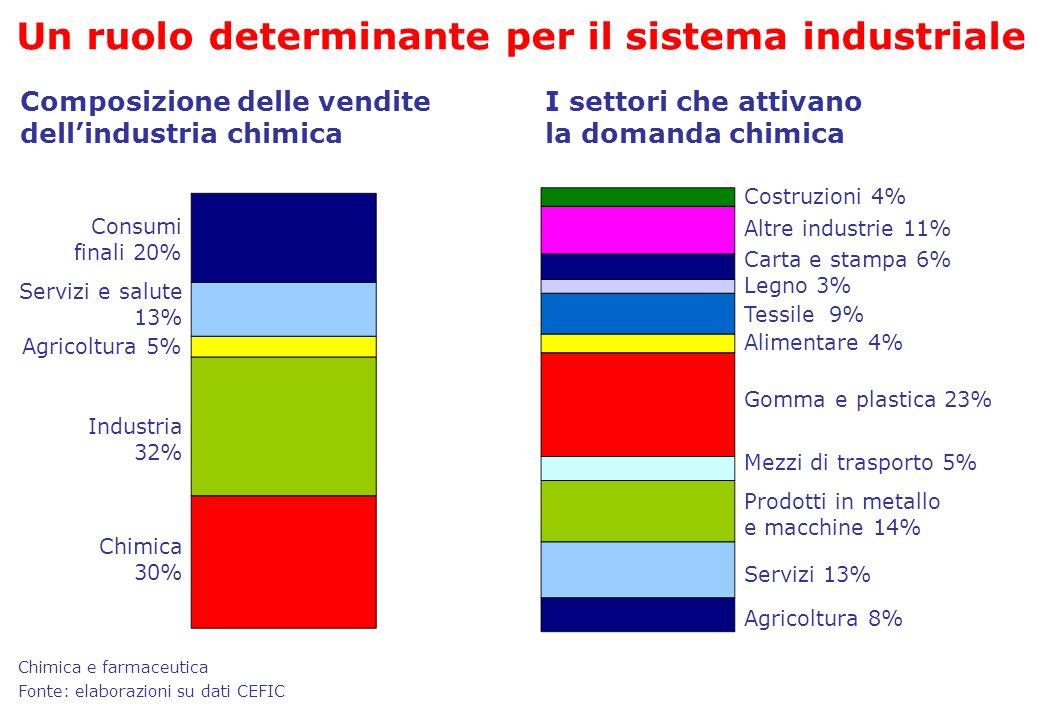 Un ruolo determinante per il sistema industriale