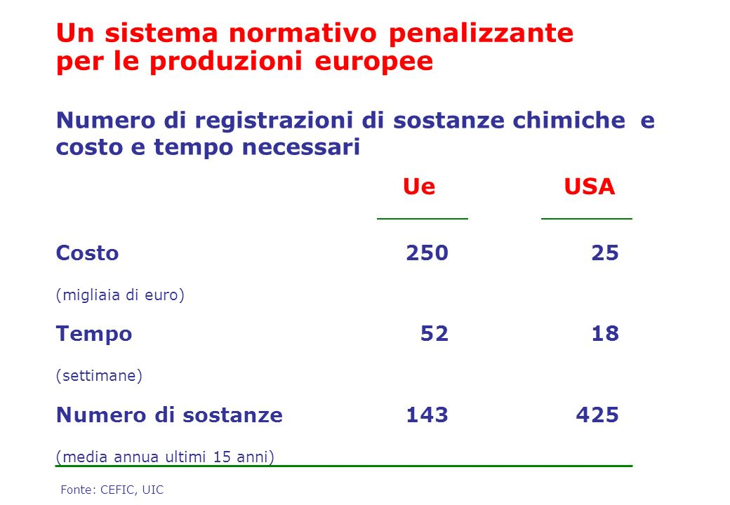 Un sistema normativo penalizzante per le produzioni europee