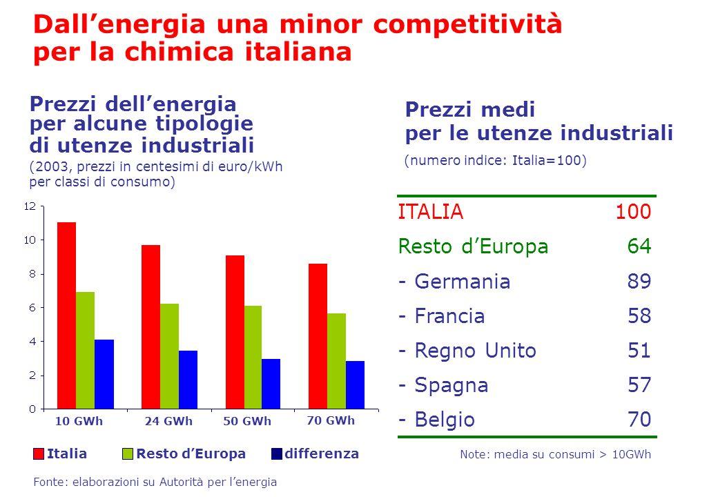 Dall'energia una minor competitività per la chimica italiana