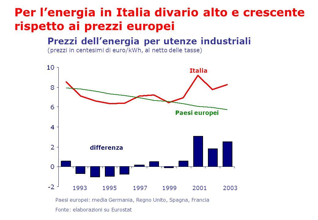 Per l'energia in Italia divario alto e crescente rispetto ai prezzi europei