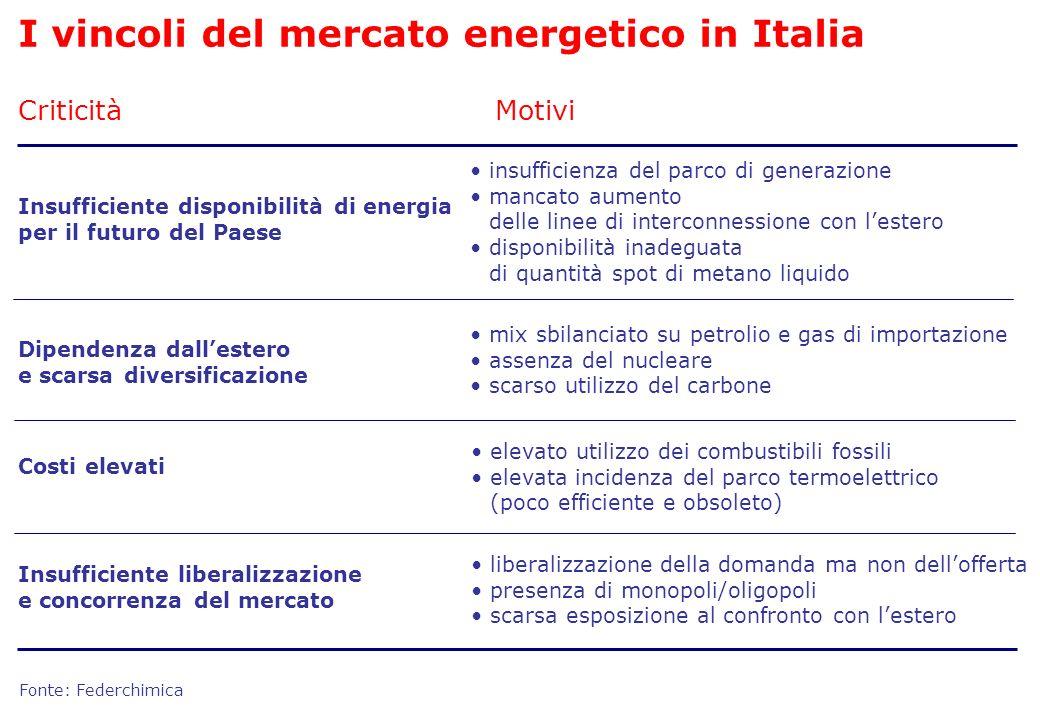 I vincoli del mercato energetico in Italia