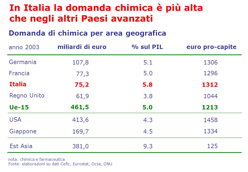 In Italia la domanda chimica è più alta che negli altri Paesi avanzati