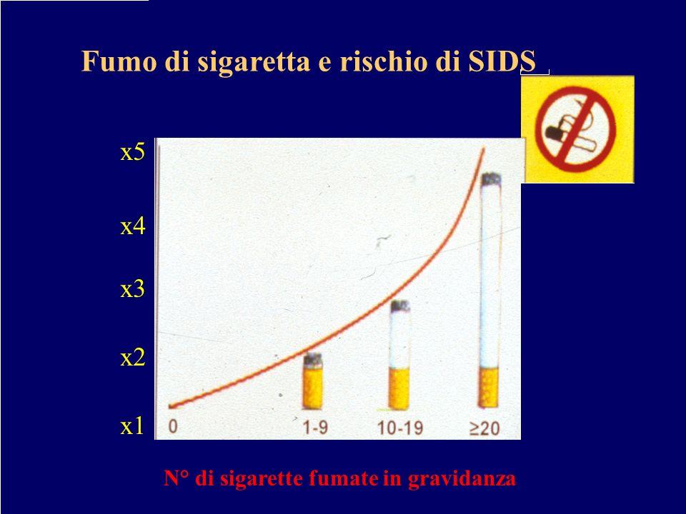 Fumo di sigaretta e rischio di SIDS