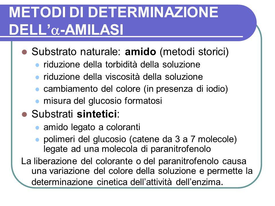 METODI DI DETERMINAZIONE DELL'-AMILASI