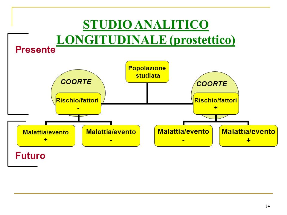 STUDIO ANALITICO LONGITUDINALE (prostettico)