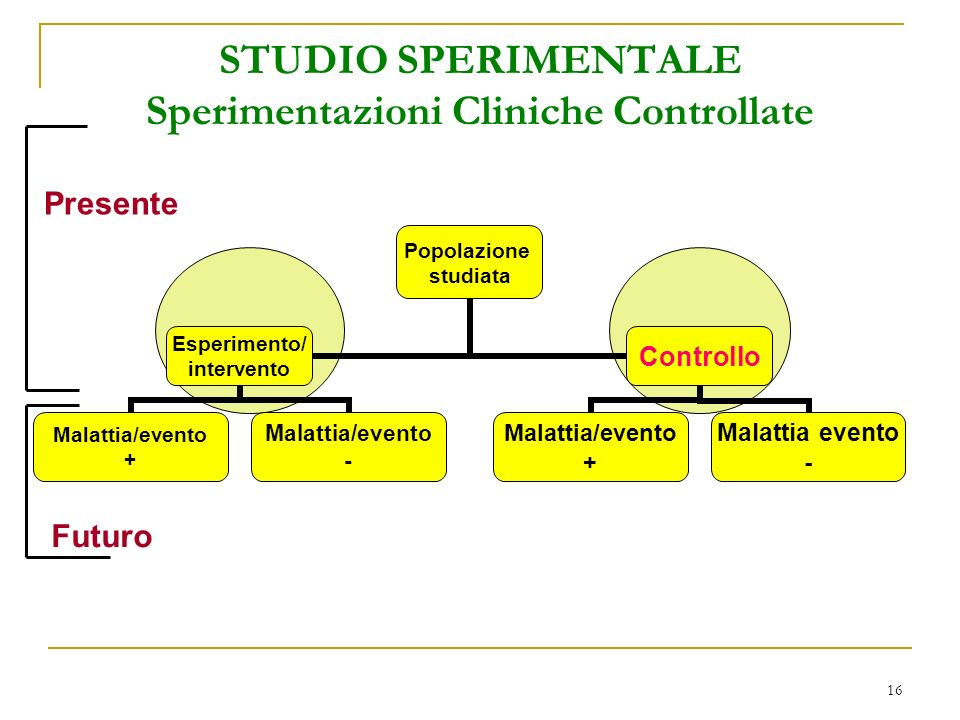 STUDIO SPERIMENTALE Sperimentazioni Cliniche Controllate