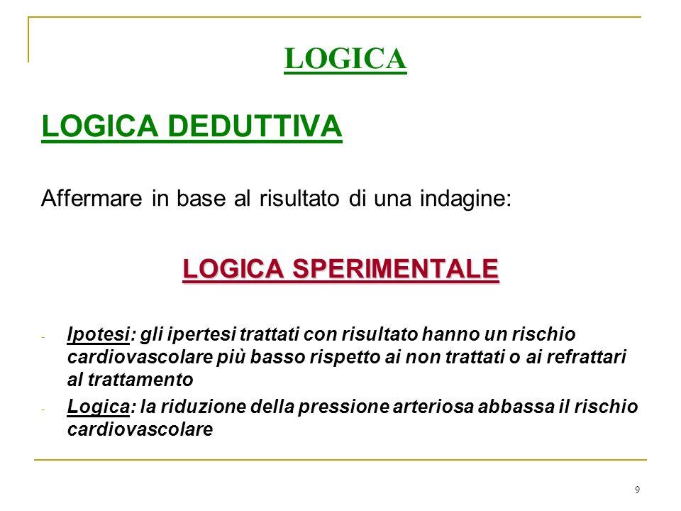LOGICA LOGICA DEDUTTIVA LOGICA SPERIMENTALE