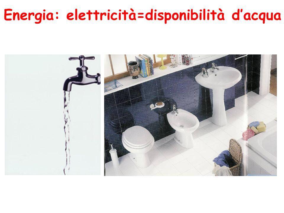 Energia: elettricità=disponibilità d'acqua