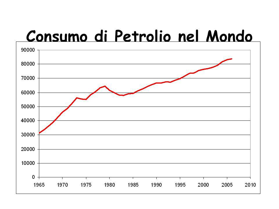 Consumo di Petrolio nel Mondo