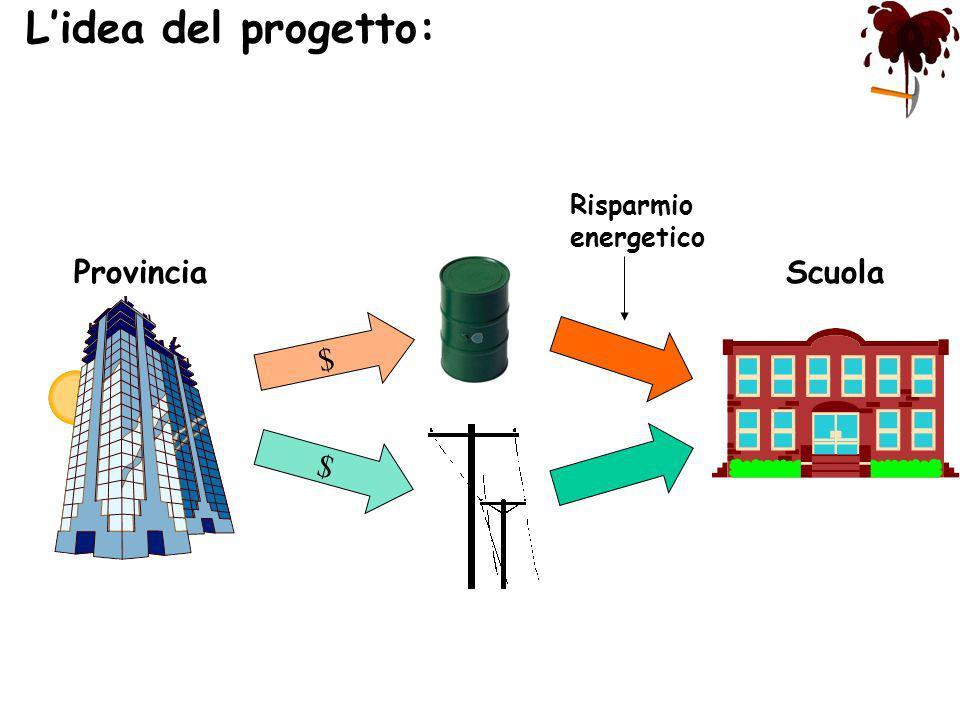 L'idea del progetto: Risparmio energetico Provincia Scuola $ $