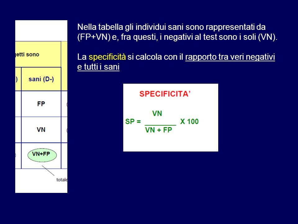 Nella tabella gli individui sani sono rappresentati da (FP+VN) e, fra questi, i negativi al test sono i soli (VN).