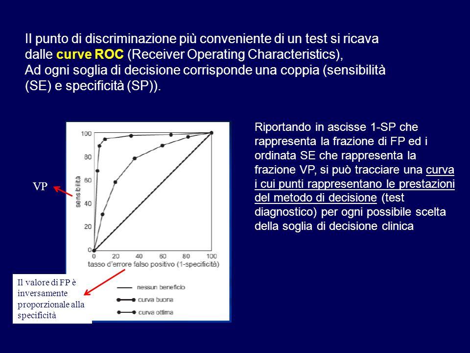 Il punto di discriminazione più conveniente di un test si ricava dalle curve ROC (Receiver Operating Characteristics),