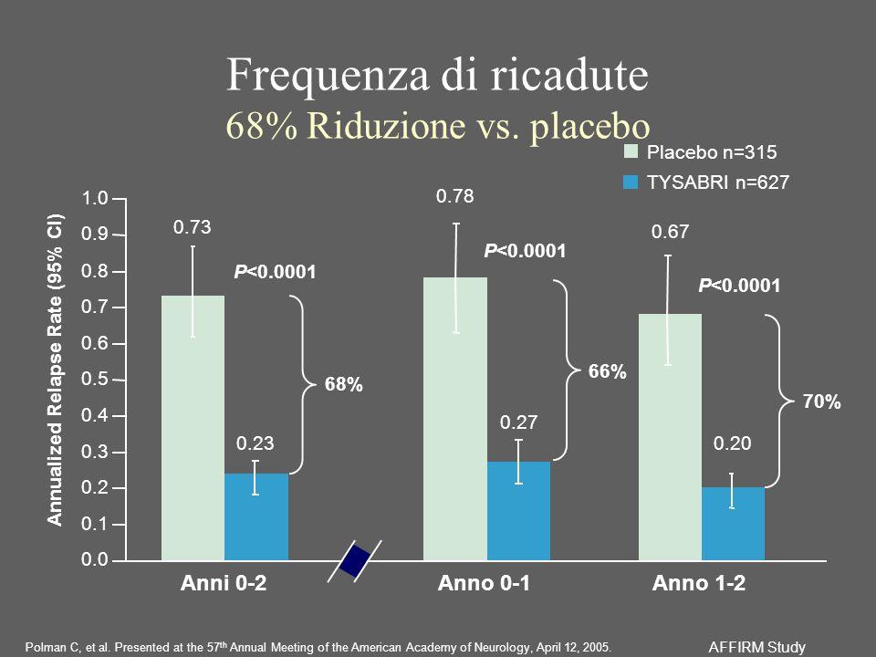 Frequenza di ricadute 68% Riduzione vs. placebo