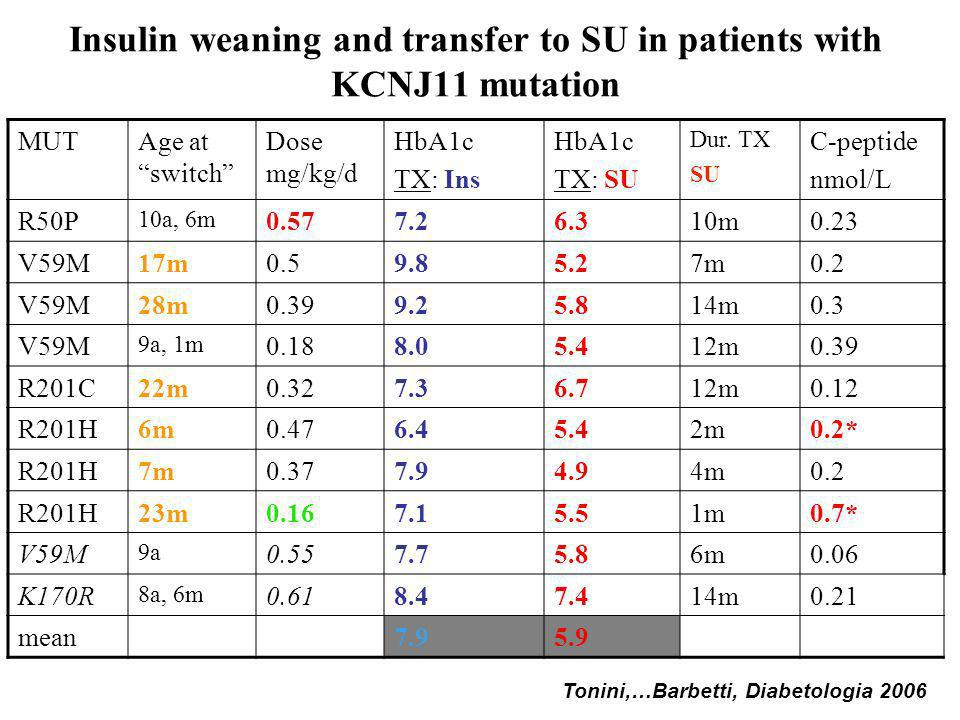 Insulin weaning and transfer to SU in patients with KCNJ11 mutation