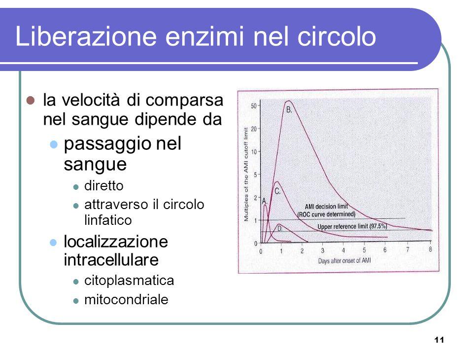 Liberazione enzimi nel circolo