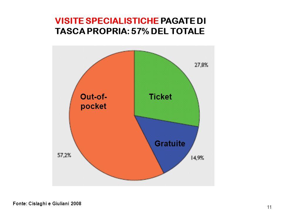 VISITE SPECIALISTICHE PAGATE DI TASCA PROPRIA: 57% DEL TOTALE
