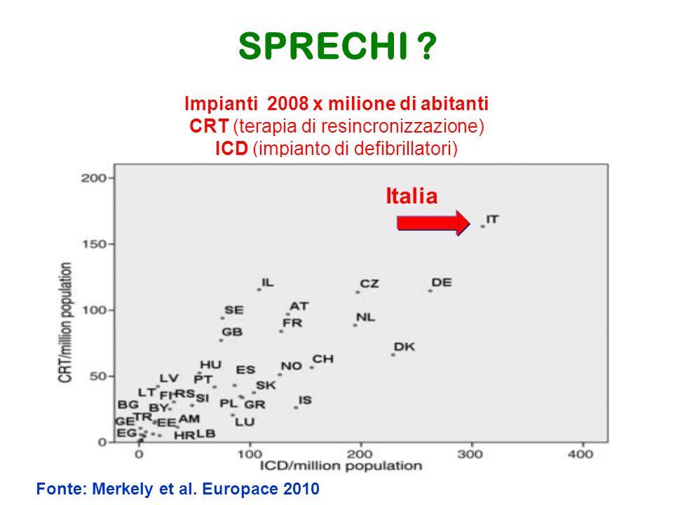 SPRECHI Impianti 2008 x milione di abitanti CRT (terapia di resincronizzazione) ICD (impianto di defibrillatori)