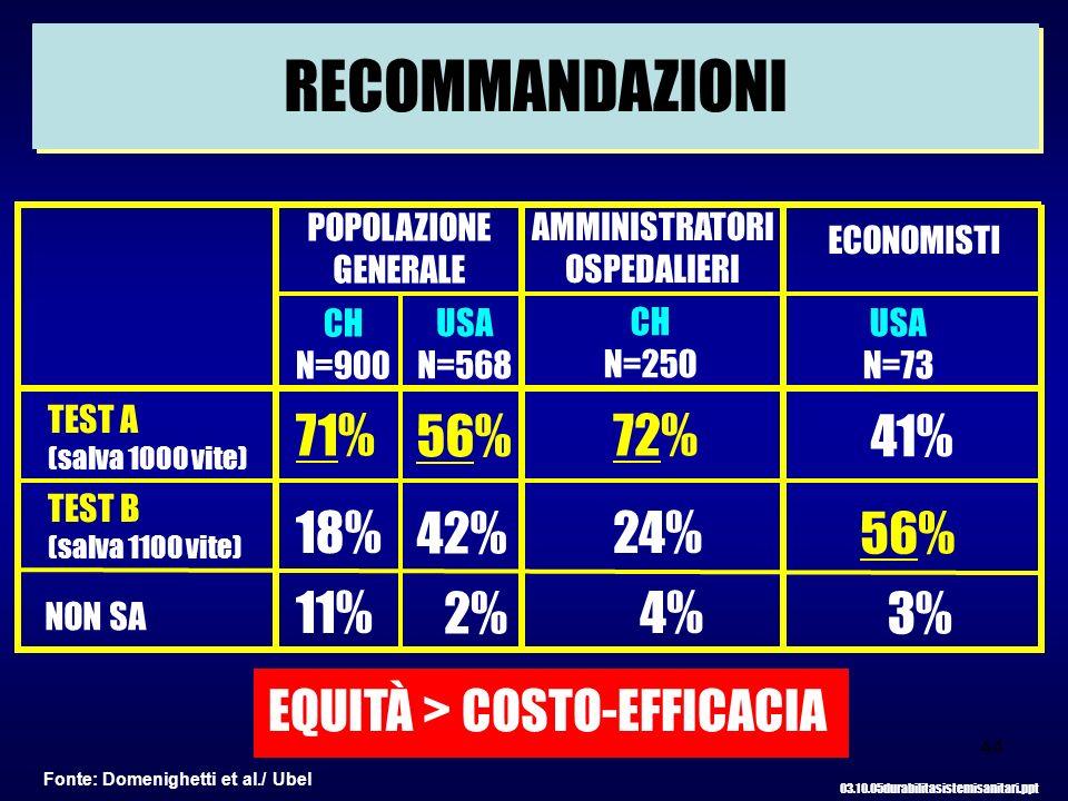 RECOMMANDAZIONI 71% 56% 72% 41% 18% 42% 24% 56% 11% 2% 4% 3%