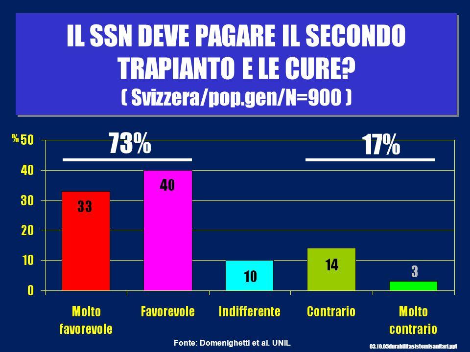 IL SSN DEVE PAGARE IL SECONDO TRAPIANTO E LE CURE. ( Svizzera/pop