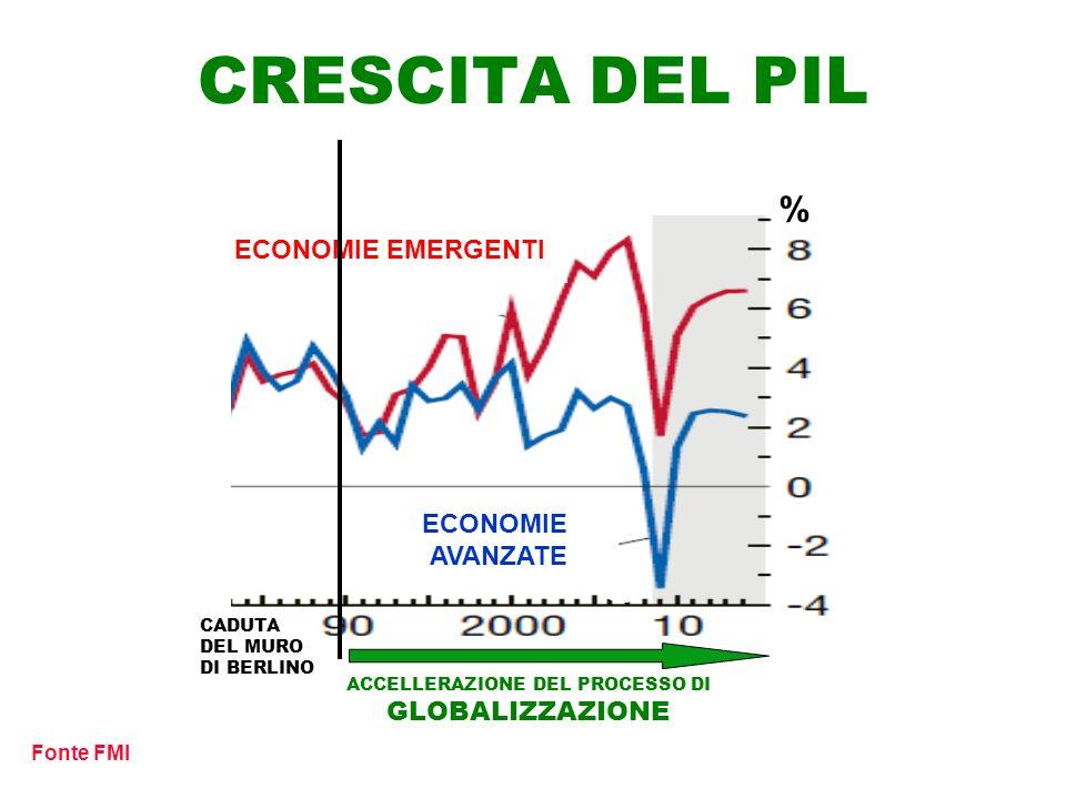 ACCELLERAZIONE DEL PROCESSO DI GLOBALIZZAZIONE