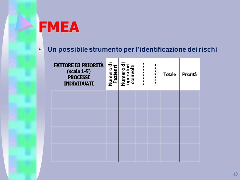 FMEA Un possibile strumento per l'identificazione dei rischi