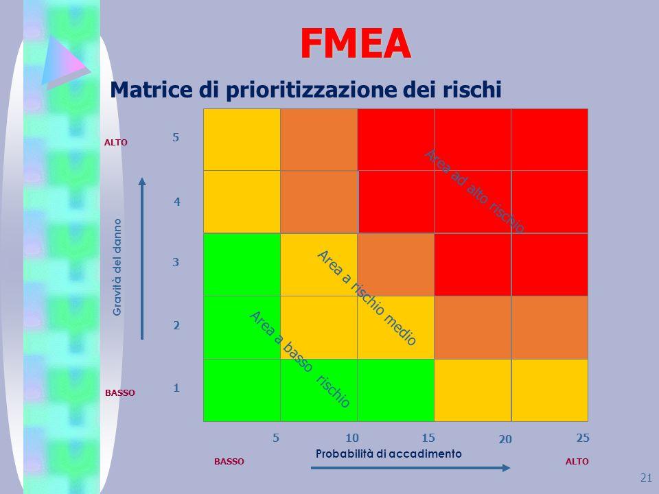 FMEA Matrice di prioritizzazione dei rischi Area ad alto rischio